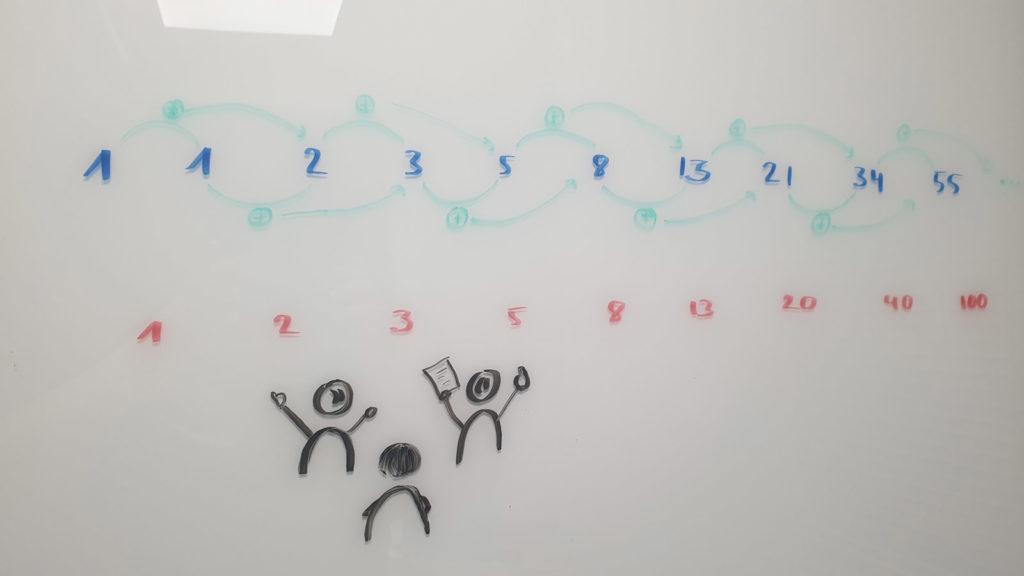 Abbildung einer Fibonacci-Folge mit den Zahlen 1, 1, 2, 3, 5, 8, 13, 21, 34 und 55 sowie einer Zahlenfolge mit den Zahlen 1, 2, 3, 5, 8, 13, 20, 40, 100, die eine Abwandlung der Fibonacci-Folge zur Nutzung in Schätzungen darstellt. Zusätzlich drei Figuren, die gestikulierend über die Komplexität einer Aufgabe auf einem Zettel diskutieren.